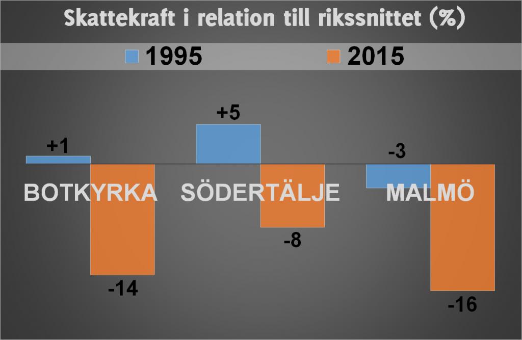 Botkyrka Södertälje Malmö2