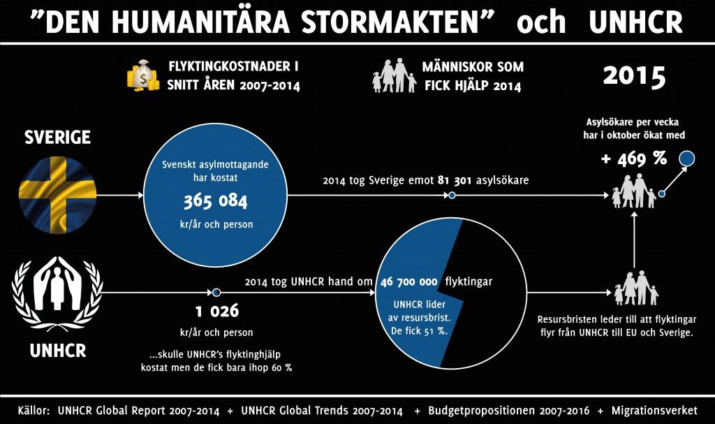 Sverige UNHCR