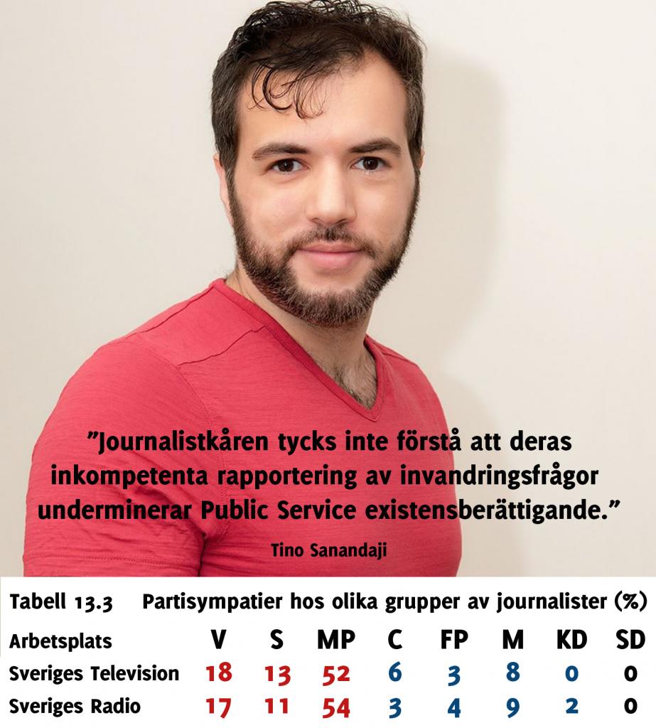 Tino Sanandaji - Public Service