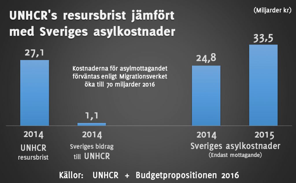 UNHCR Sverige kostnader