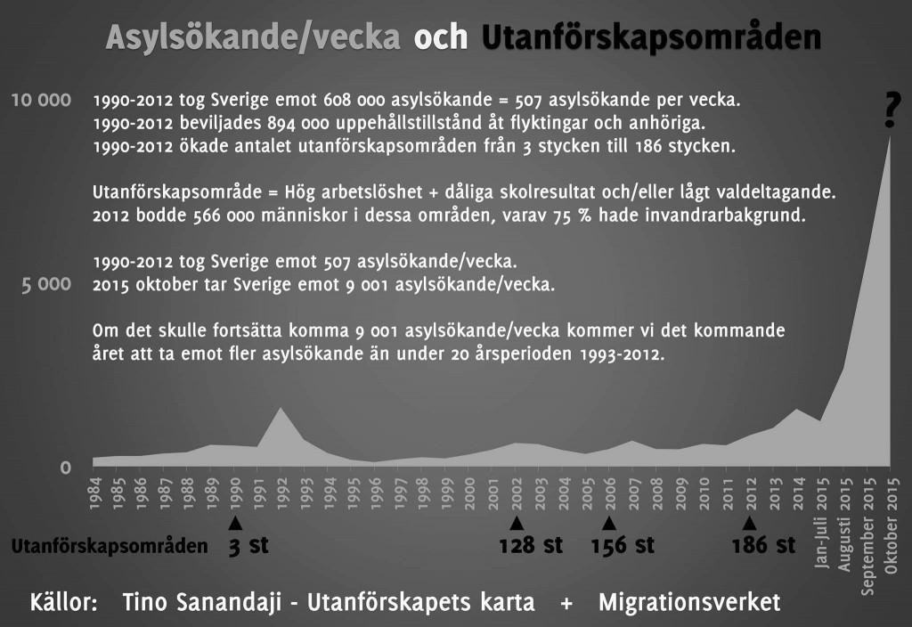 Asylsökande och utanförskap