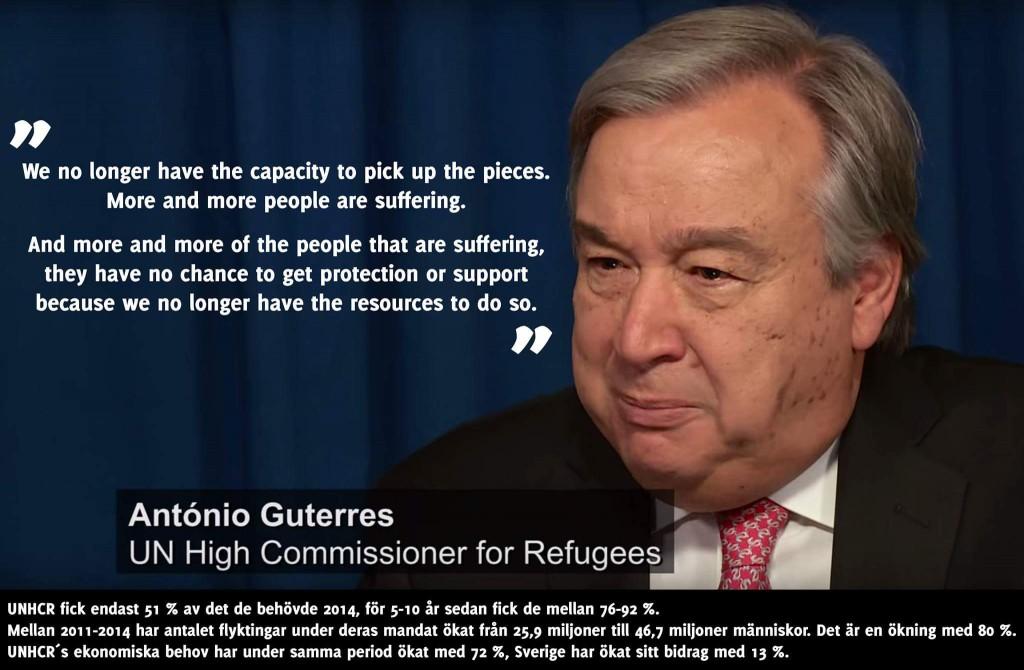 UNHCR resursbrist