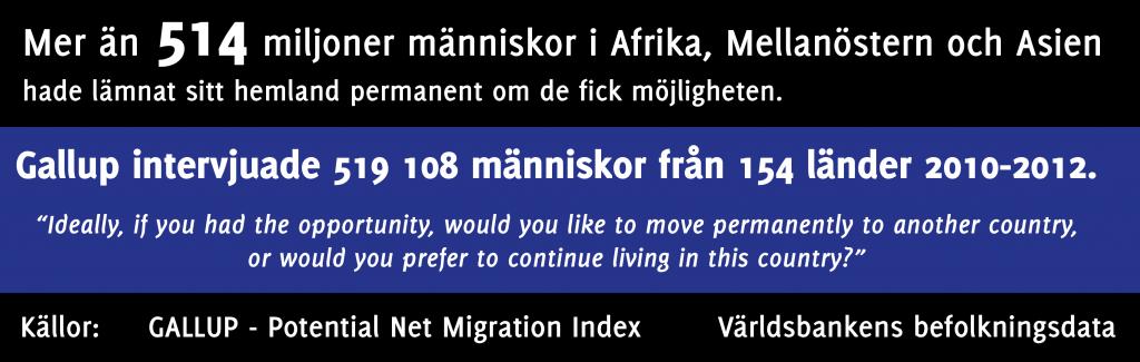 Potential Net Migration