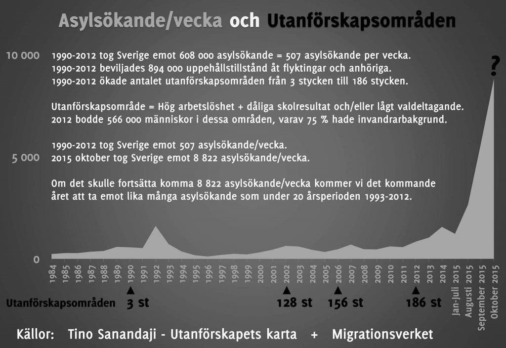 Asylsökande och utanförskapsområden